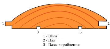 Купить блок-хаус в Москве
